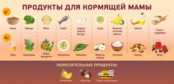 Питание кормящей мамы по месяцам, диета в первый месяц при гв. что можно кушать после родов кормящей маме?