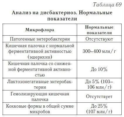 Кишечная палочка... откуда? - кишечная палочка у грудничка - запись пользователя елена (lenorchik_84) в сообществе здоровье новорожденных в категории стул новорожденного - babyblog.ru