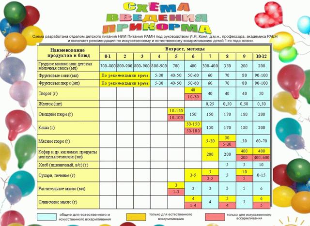 Сколько должен съедать ребёнок в 3 месяца? - сколько должен съедать ребенок в 3 месяца - запись пользователя bogdana (bogdana24) в сообществе искусственное вскармливание в категории режим и объем кормлений - babyblog.ru