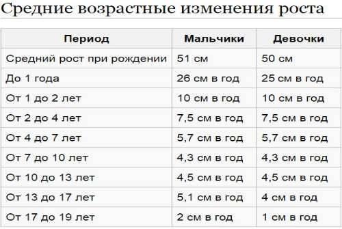 Особенности роста новорожденного ребенка по месяцам до года