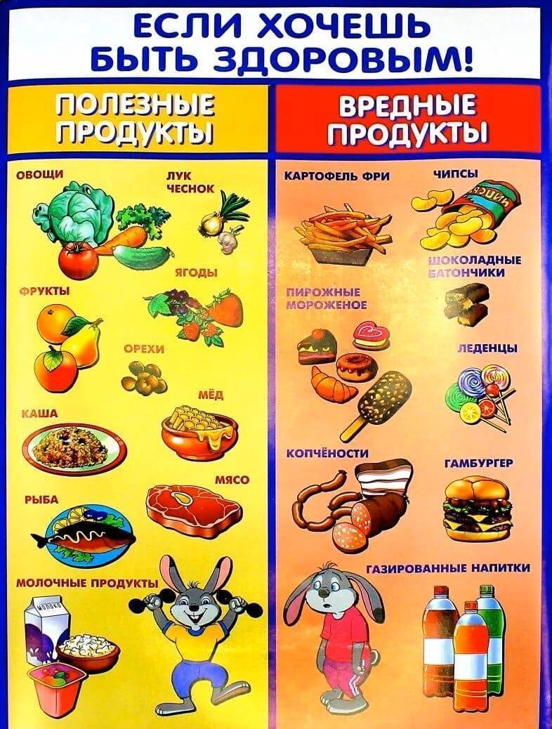 Схема введения прикорма по воз