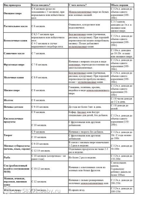 Подробная схема раннего прикорма (с 3-х месяцев)