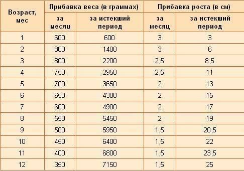 Норма прибавки веса у новорожденных по месяцам (таблица)