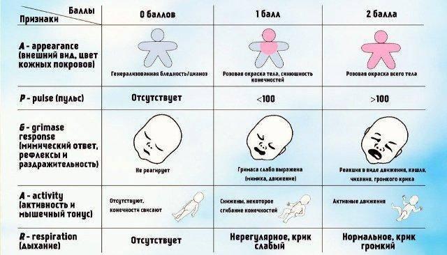 Шкала апгар, оценка новорожденного по шкале апгар, баллы