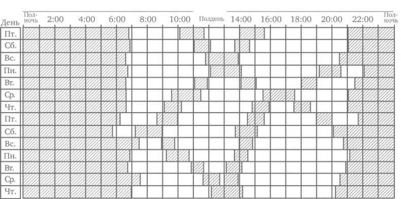 Особенности 5-месячного ребенка: сколько должен спать малыш