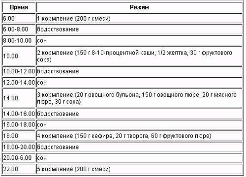 Chem-kormit-rebenka-v-8-9-mesyacev - запись пользователя анюта (medyanik) в сообществе питание новорожденного в категории правильное введение прикорма - babyblog.ru