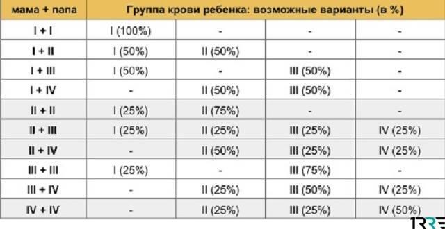 Группа крови у ребенка от родителей — таблица