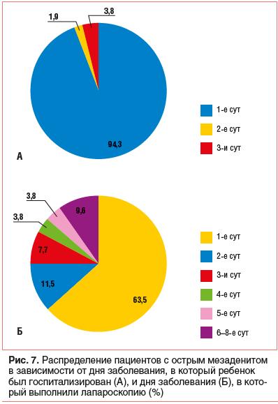 Лимфоузлы брыжеечные: увеличение, воспаление