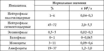 Расшифровка анализа крови у взрослых и детей: нормы в таблице — online-diagnos.ru