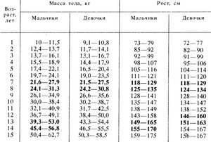 Прибавка веса у новорожденных по неделям таблица