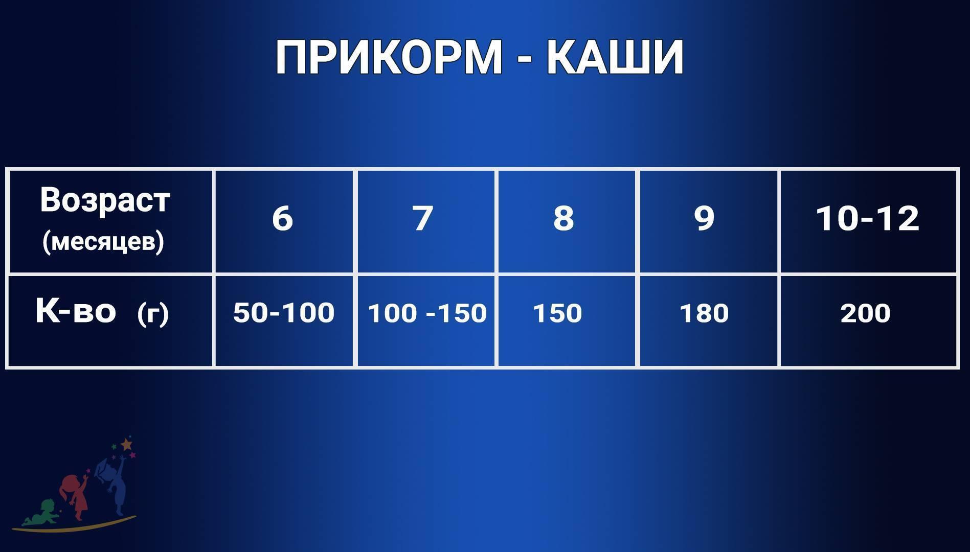 Порции прикорма в 7 месяцев - запись пользователя галина-евгения (id1418931) в сообществе грудное вскармливание в категории как сочетать прикорм с кормлением грудью - babyblog.ru