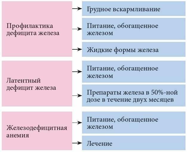 Анемия у детей – симптомы, степени, лечение и профилактика