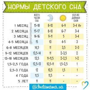 Фазы сна - запись пользователя алина (id1527289) в сообществе развитие от рождения до года в категории сон - babyblog.ru