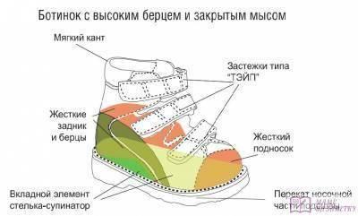 Как правильно выбрать ребёнку обувь. как покупать детскую обувь