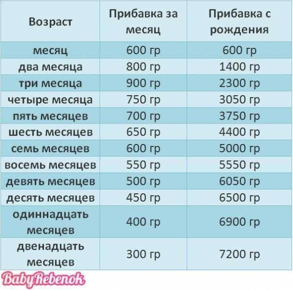 Вода в рационе малыша: когда и чем поить кроху - сколько воды должен пить грудничок - запись пользователя babysecret.ru (babysecretru) в сообществе питание новорожденного в категории всё о питье: соки, чаи, кефир, компотики, водичка - babyblog.ru