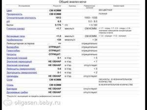 Причины повышенных лейкоцитов в крови у детей
