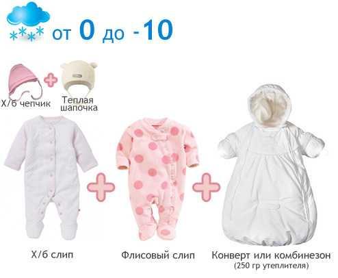 Как одеть ребенка на выписку зимой?