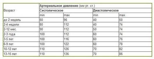 Какое нормальное давление у мальчиков и девочек 10, 11, 12, 13 и 14 лет