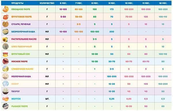 Очень подробная таблица введения прикорма