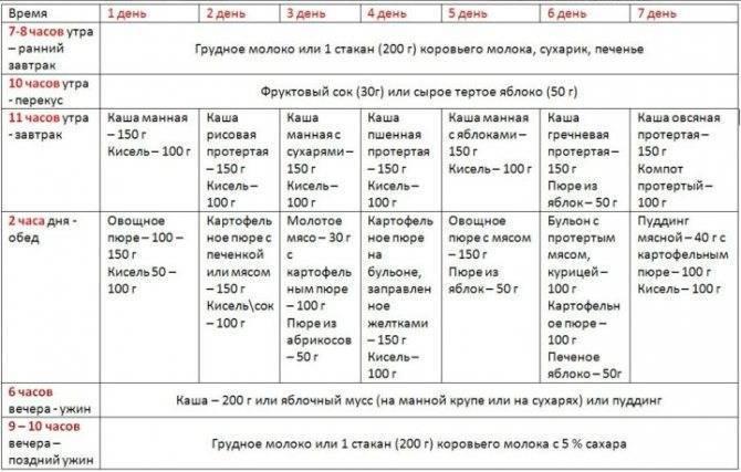 Как составить меню для ребенка на искусственном вскармливании в 4 месяца: советы и таблица на неделю