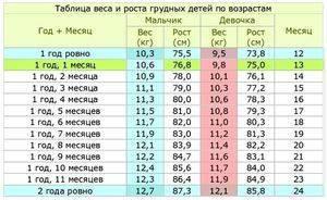 Правильный вес и рост ребенка в 1 месяц