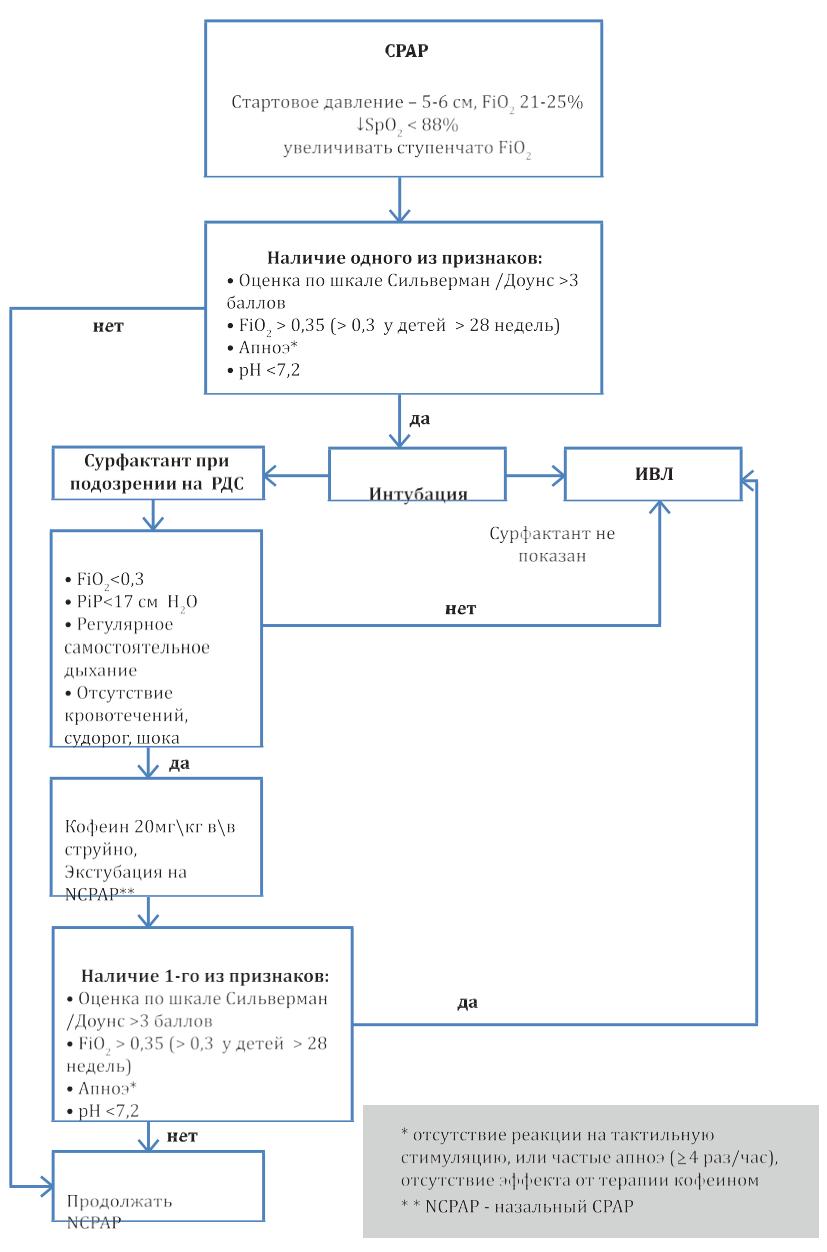 Trubochka-dlya-novorozhdennyh - запись пользователя евгения (kovaleva_ev) в сообществе диафрагмальная грыжа в категории восстановление малышей в больнице после рождения - babyblog.ru