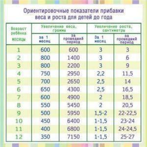 Сколько должен прибавить в весе малыш на ив??! - запись пользователя оксана исаева (id1250545) в сообществе развитие от рождения до года в категории рост, вес - babyblog.ru