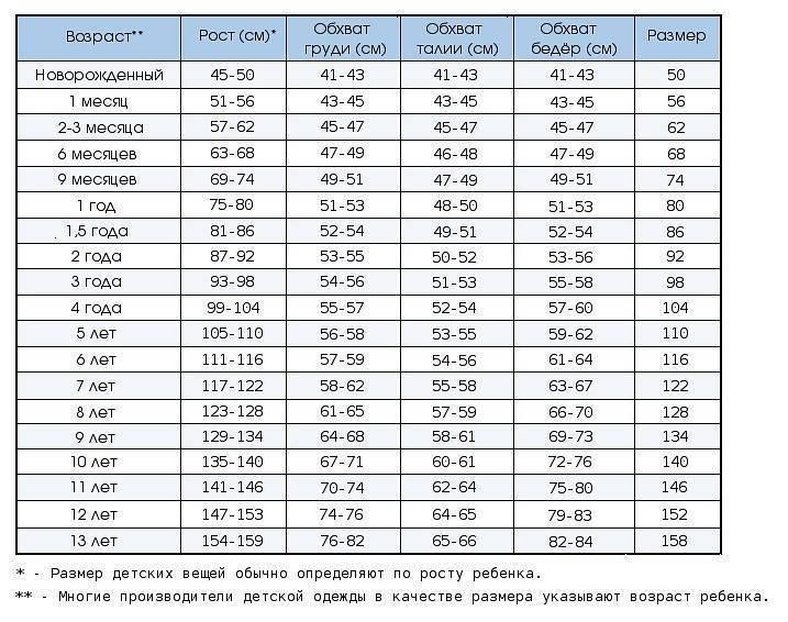 Таблицы размеров одежды для детей по росту и возрасту (от 0 до 8 лет)
