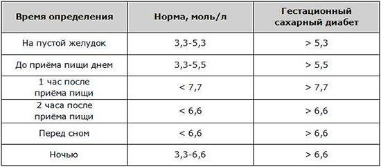 Анализ крови на сахар: виды исследований и расшифровка результатов