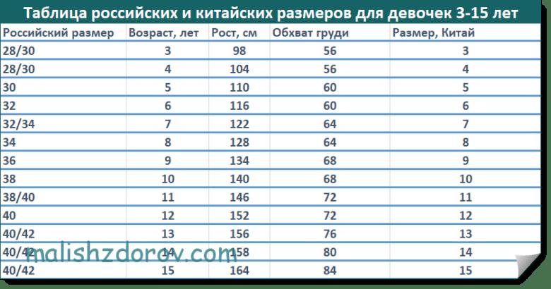Таблица детских размеров одежды