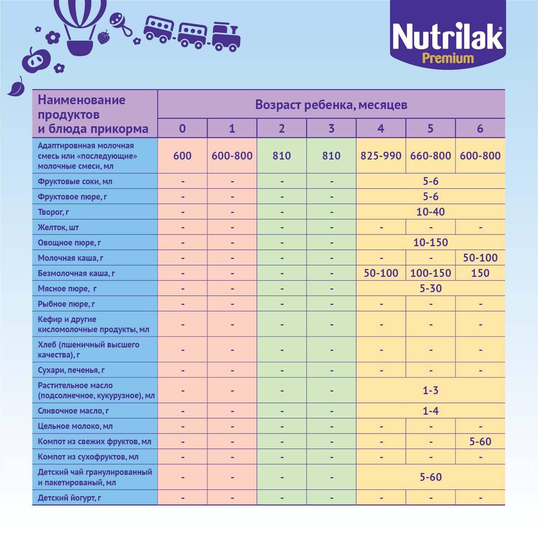 Как ввести первый прикорм при грудном вскармливании: сроки, виды продуктов