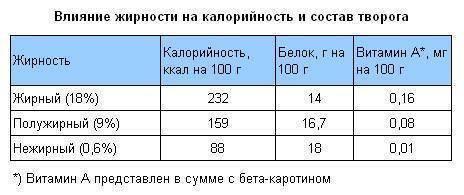 Творожок- первый прикорм? - запись пользователя яна (id1141501) в сообществе питание новорожденного в категории правильное введение прикорма - babyblog.ru