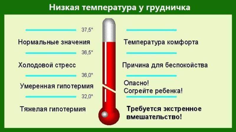 Почему у ребенка пониженная температура тела и что с этим делать?