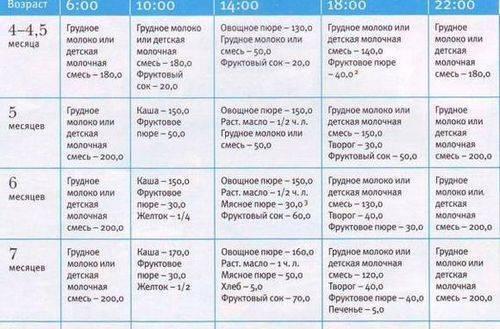 Меню ребенка 6,5 месяцев - меню 6 7 месячного ребенка - запись пользователя cofein (cofein) в сообществе питание новорожденного в категории режим питания малыша - babyblog.ru