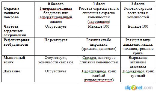 Шкала апгар: оценка состояния новорожденного по шкале апгар