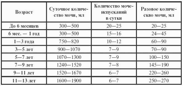 Сколько раз в день должен писать ребенок? - запись пользователя счастливая мамулька (id1293293) в сообществе здоровье - от трех до шести лет в категории общие вопросы и опросы - babyblog.ru