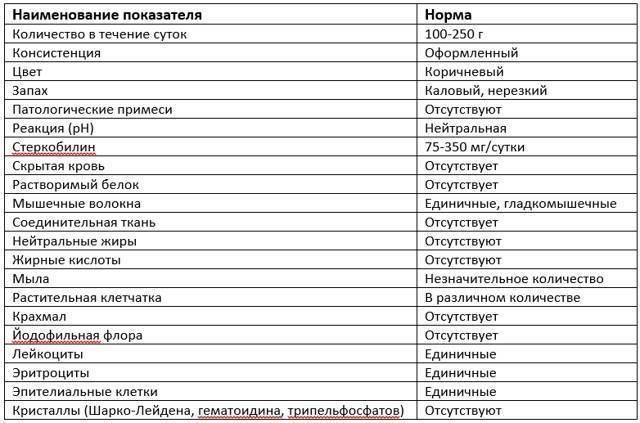 Анализ кала общий (копрограмма): расшифровка, нормальные значения — «online диагноз»