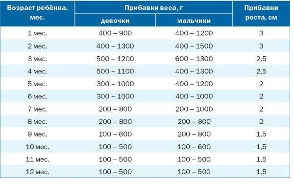 Прибавка в весе новорожденного - прибавка в весе у новорожденных по месяцам - запись пользователя di (id1144327) в сообществе здоровье новорожденных в категории особенности мальчиков - babyblog.ru