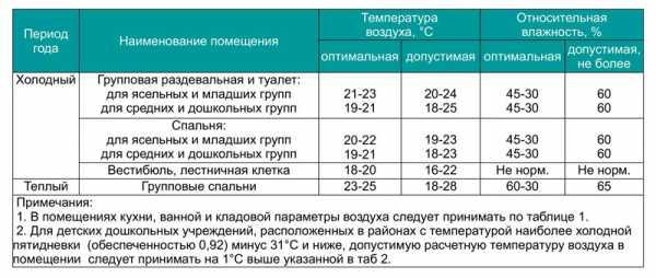 Воздух в детской комнате - норма влажности и температуры. жми!