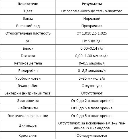 Что означают выявленные оксалаты в моче у ребенка?