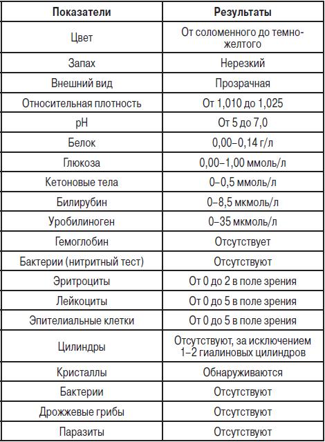 Анализ мочи у ребенка до года — расшифровка в таблице значений нормы