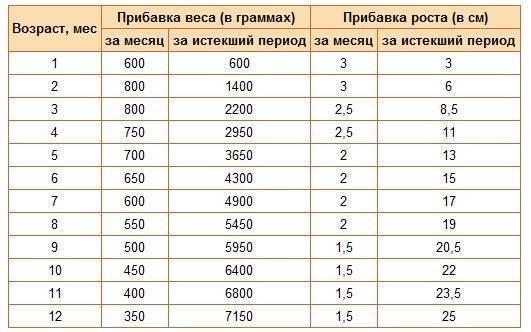 Таблицы норма роста и веса по даннымвоз
