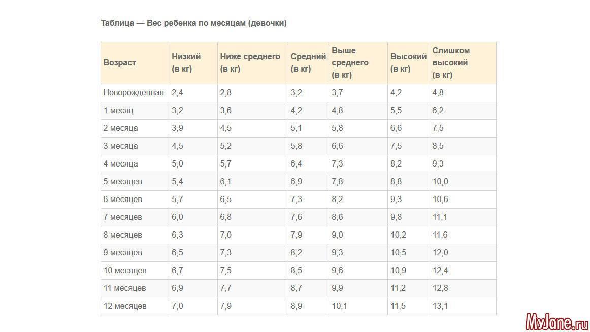 Таблица набора веса новорожденного по месяцам