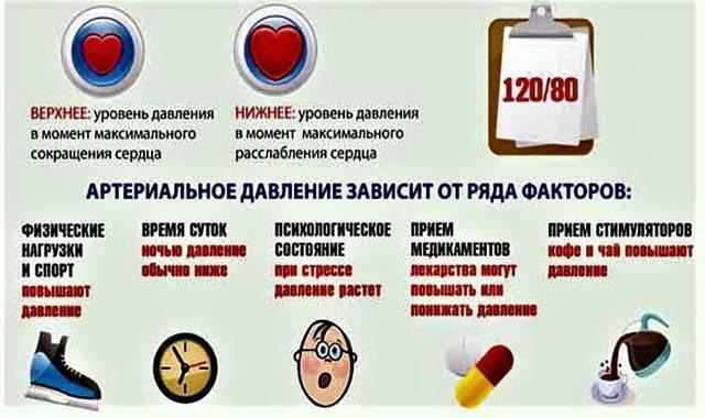 Давление у детей: пониженное, повышенное, нормальное. норма артериального давления у детей