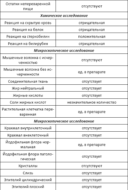 Лейкоциты в кале 25-30 - лейкоциты в кале ребенка - запись пользователя елена (elenka--) в сообществе здоровье новорожденных в категории анализы - babyblog.ru