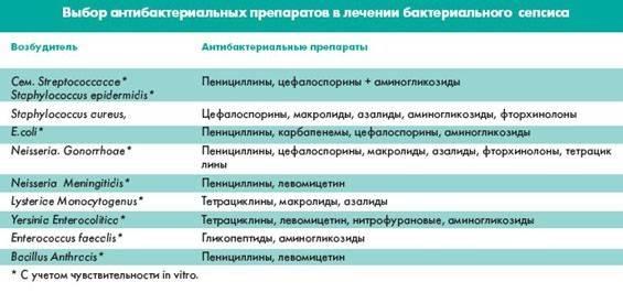 Врожденный сепсис новорожденных: этиология, клиника, клинические рекомендации