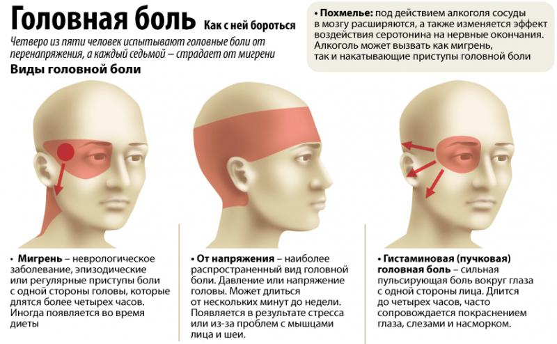 У ребенка появляются частые головные боли