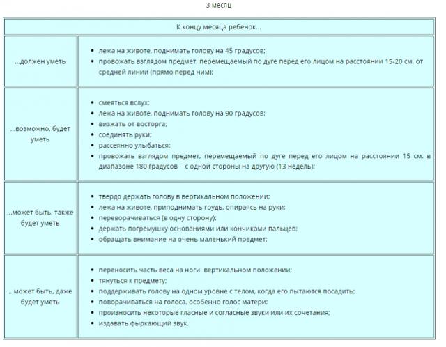 Развитие ребенка в 7 месяцев: что должен уметь малыш в семь месяцев, норма роста и веса / mama66.ru