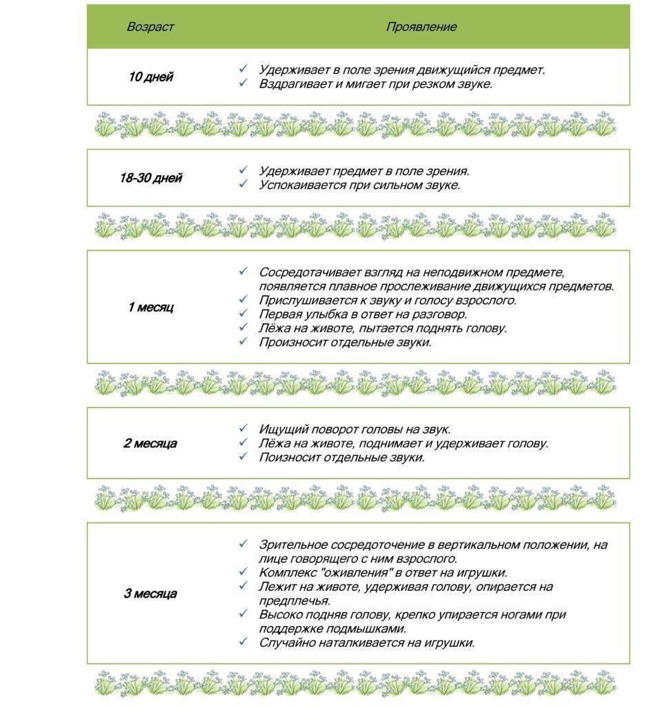 Кризисные периоды: календарь и симптомы скачков роста у детей до года