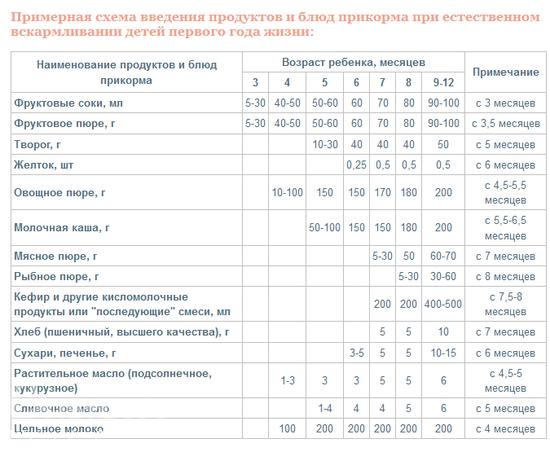 Когда у вас наладился стул после введения прикорма? - запись пользователя катерина (id2140871) в сообществе питание новорожденного в категории правила введения прикорма - начинаем с овощей - babyblog.ru